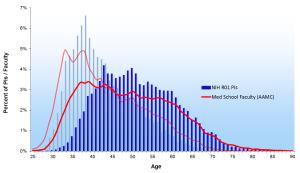 NIH1980-2013R01AgePIs